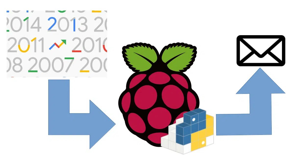 Raspberry pi pytrends featured image