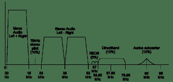 RDS_vs_DirectBand_FM-spectrum2
