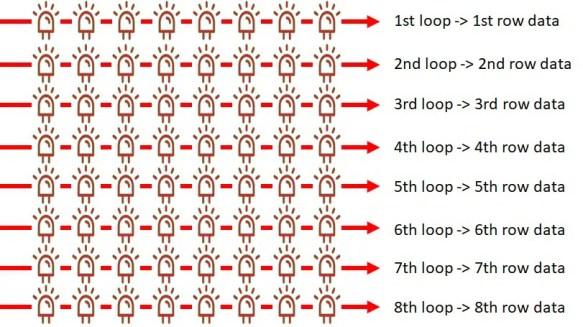 8x8 Led Matrix python code logic