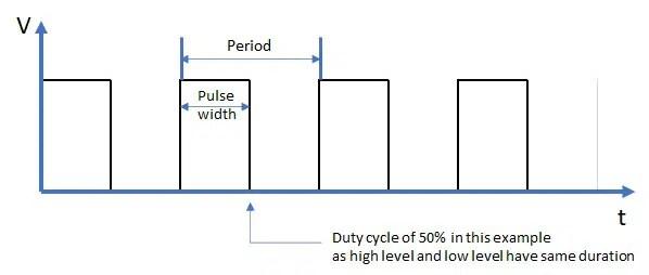 PWM square wave explaination