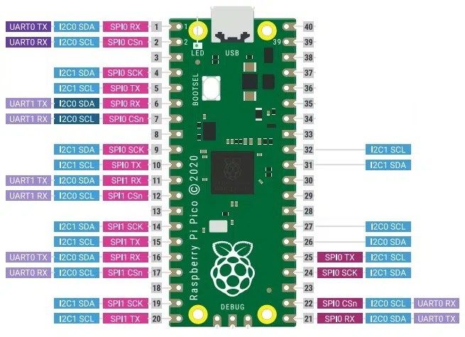 raspberry pi pico digital peripherals interfacing pinout
