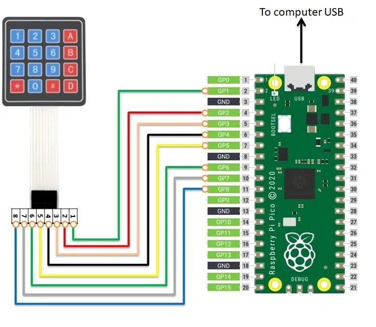 Raspberry pi pico 4x4 keypad matrix wiring