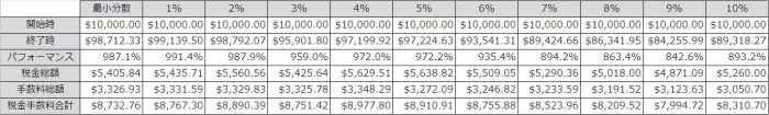 最小分散とリバランスを怠けた場合の比較 (表)