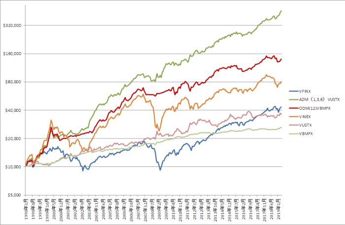 オリジナルとAcceleratingの比較グラフ