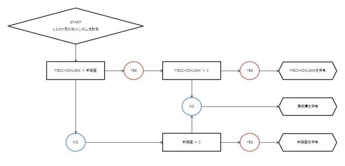 Accelerating Dual Momentumの運用方法の図