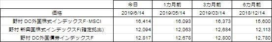 ADM価格表(2019年6月14日)