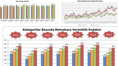 Photo of AVM Ciro Endeksi Nisan Ayında %14,2 Artış Gösterdi