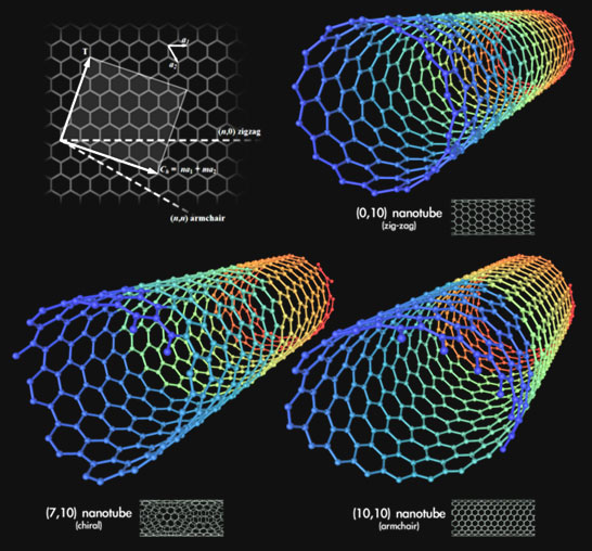 Types of carbon nanotubes. (Created by Michael Ströck on February 1, 2006. Released under the GFDL) Wikipedia.