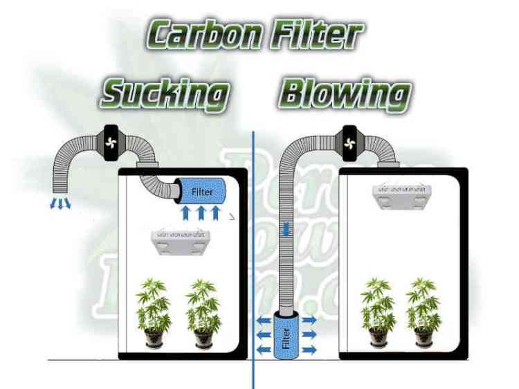 Grow room ventilation, how to set up a carbon filter,