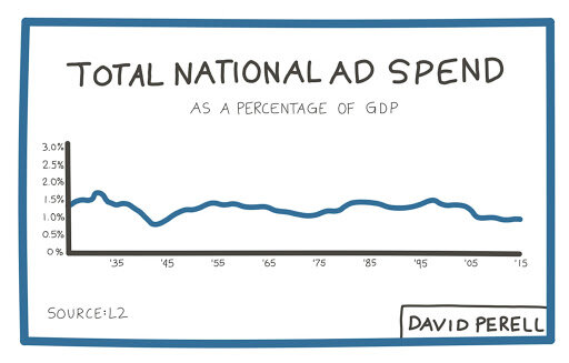 National AD Spend.jpg