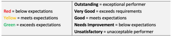 Bad rating scale