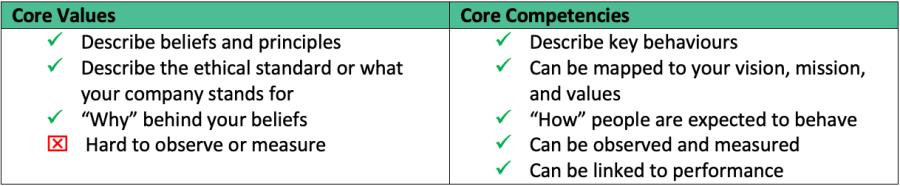 Core Values Versus Core Competencies