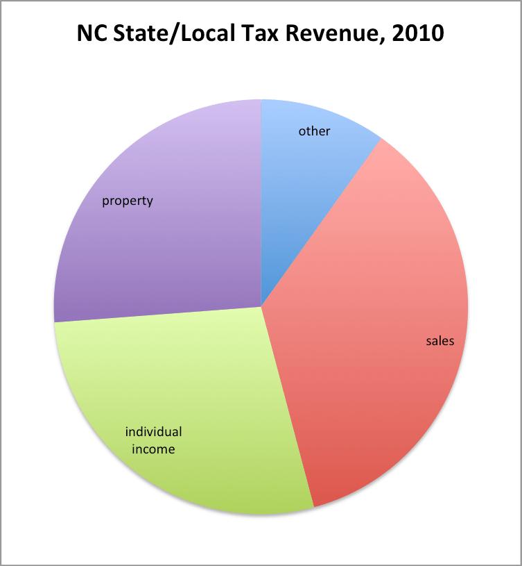 North Carolina Vehicle Property Tax Search