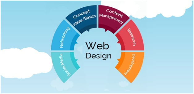 Choosing the Perfect Web Designer And The Importance Of Having A Great Web Design