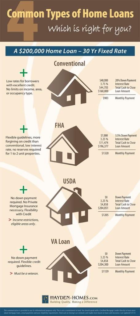 Common Home Loan