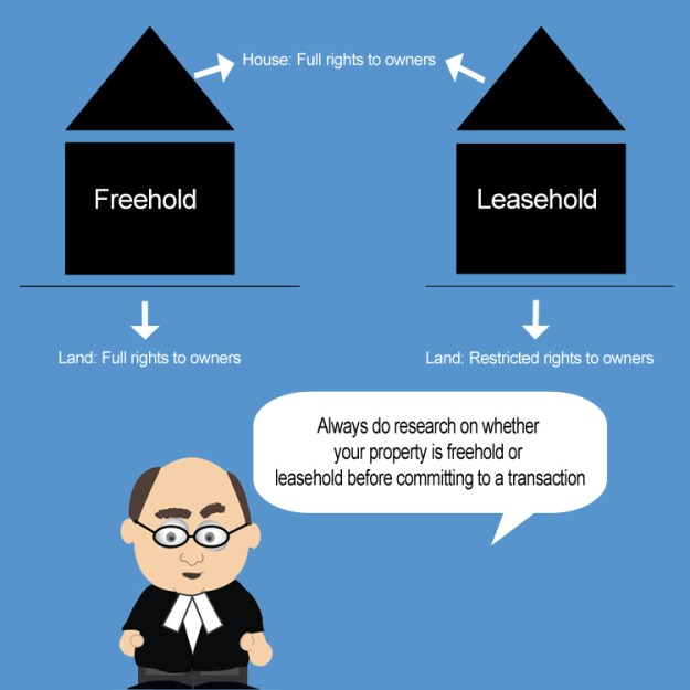 Fee Simple vs Leasehold
