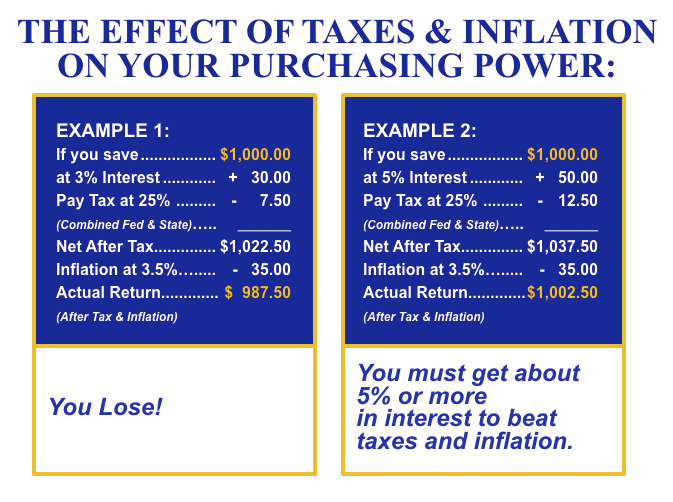 Impact of Tax and Inflation