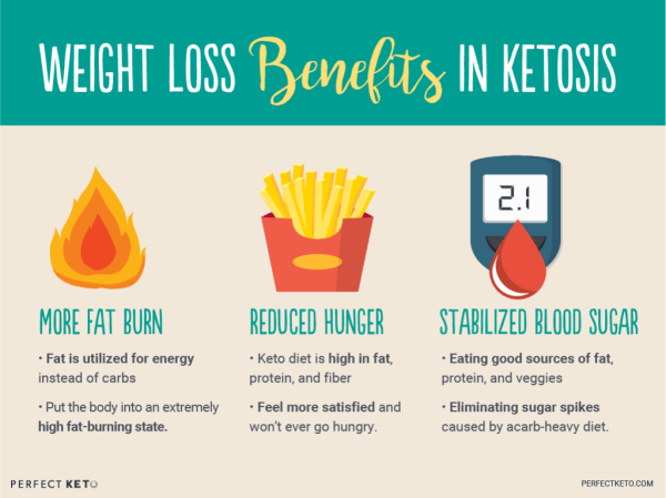 Ketosis: What is it and is it safe?