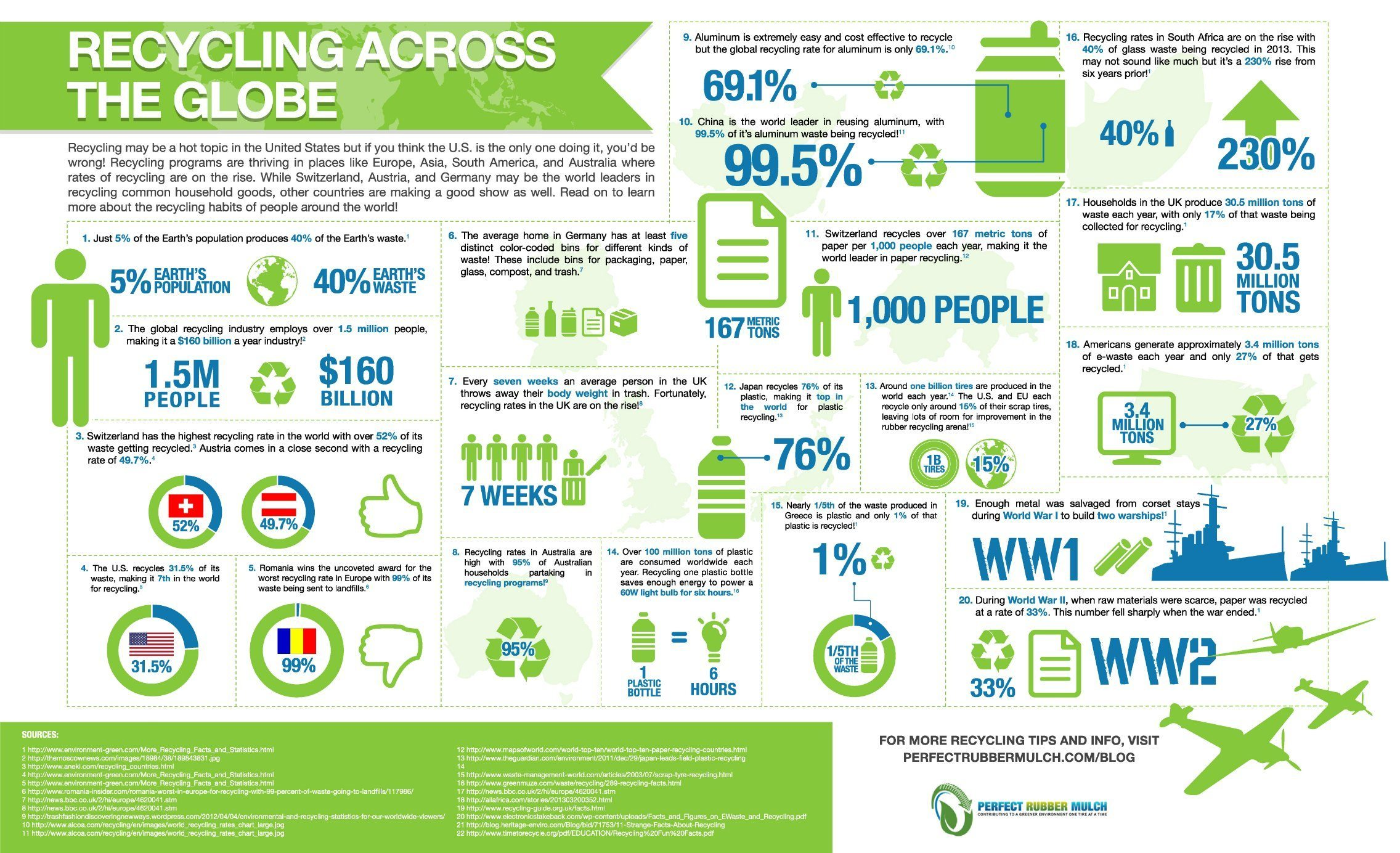 Recycling Across the Globe