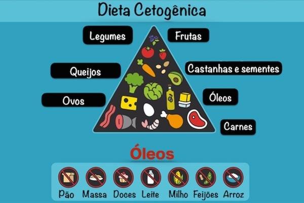 Veja no gráfico os alimentos permitidos na dieta cetogênica
