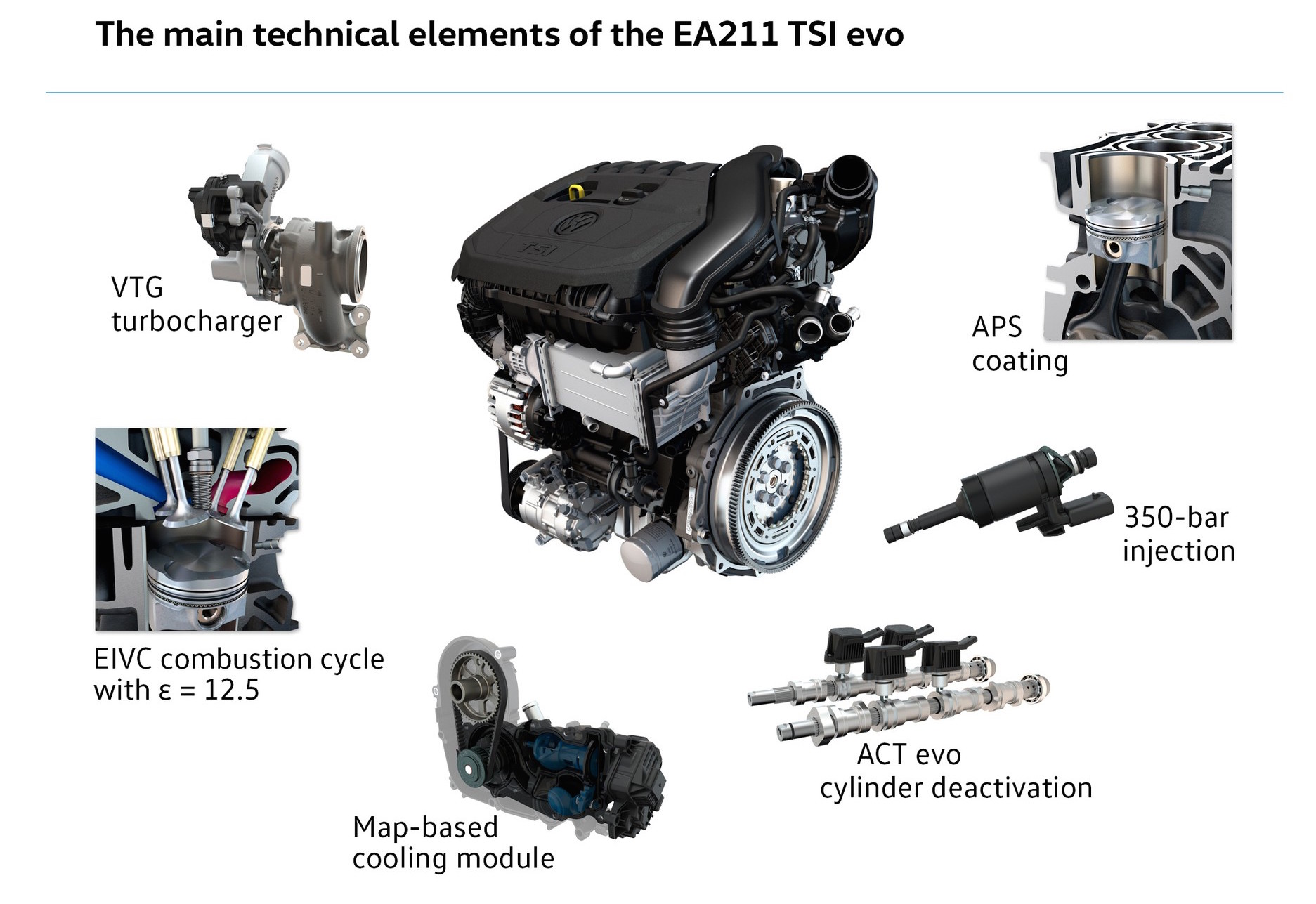 Volkswagen Announces New 1 5 Tsi Ea211 Evo Engine