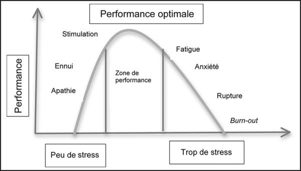 Stress courbe-de-Yerkes-et-Dodson | Performance et Coaching