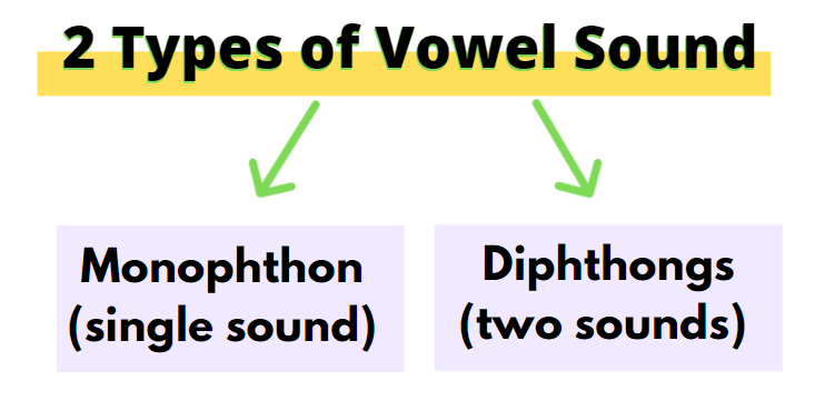 Types of Vowels