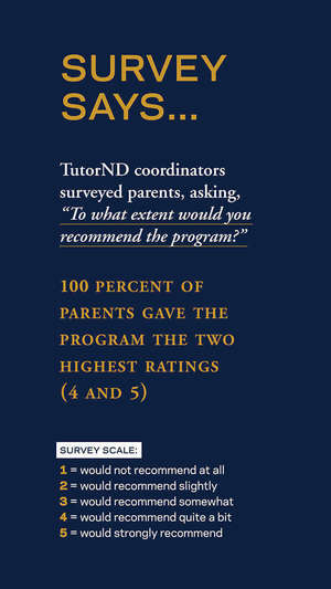 Survey Says Infographic: 100 Percent of Parents Gave the Program the Two Highest Ratings (4 and 5)
