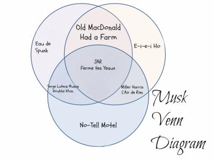 fFind a New Perfume - musk perfumes venn diagram