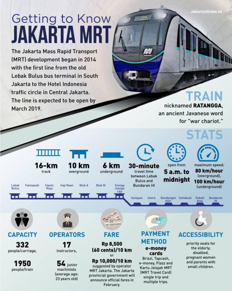 Selain punya memilikiPeta Jalur MRT Jakarta, dan Jadwal MRT Jakarta, sebaiknya kamu harus tahu Fakta MRT Jakarta ini. Seperti tarif MRT Jakarta, hingga cara bayar tiket MRT Jakarta!