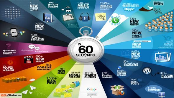 Tι γίνεται μέσα σε 60 δευτερόλεπτα στο internet!