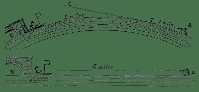 Experimento-Old-Belford-Tierra-Plana-Parallax-Samuel-Birley-Rowbotham-Fraudes-Terraplanismo-Horizonte