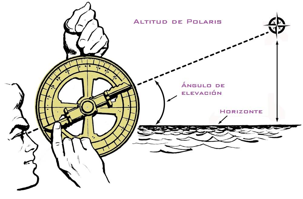 polaris-estrella-del-norte-polar-ursa-minor-astronomia-paralaje-estelar-hemisferios-tierra-estacionaria-geocentrismo
