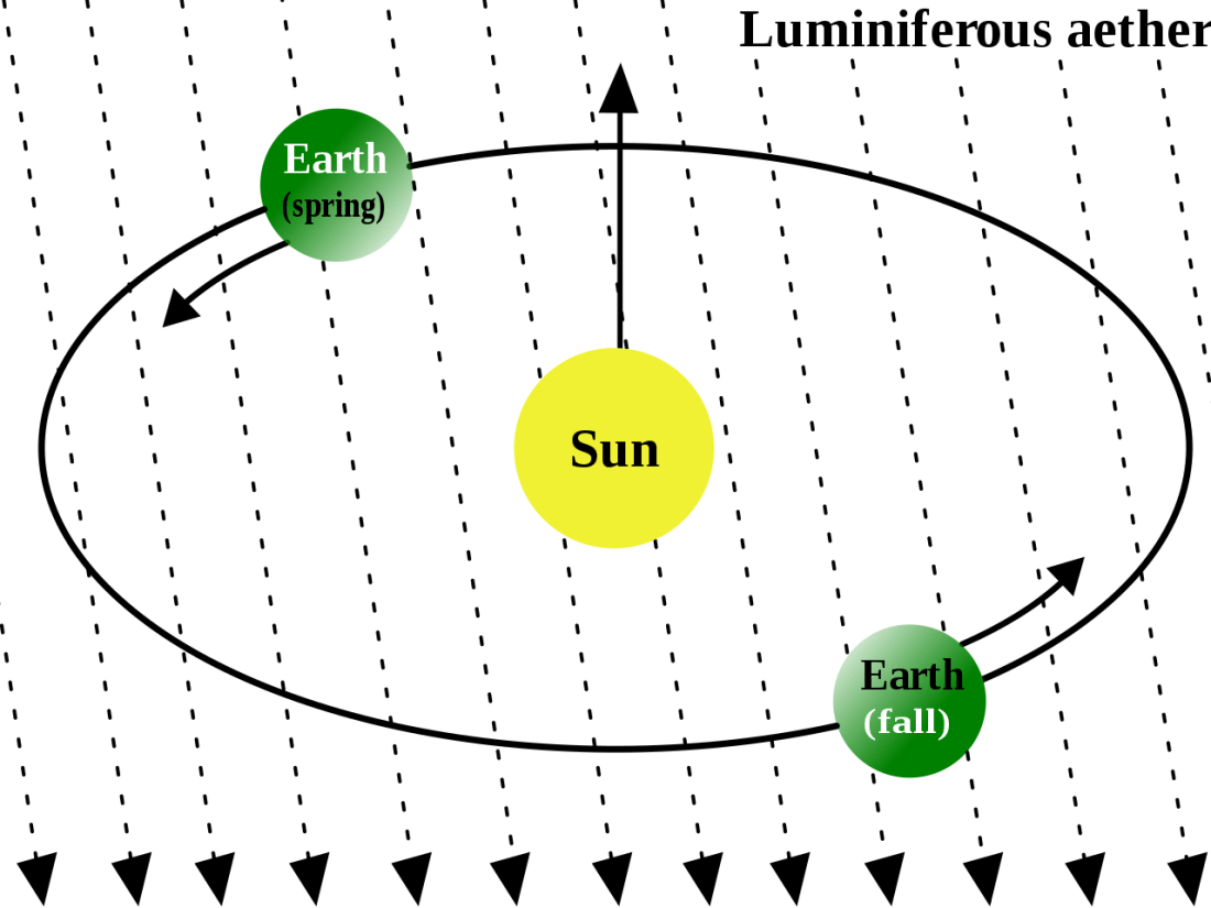 luminiferous-ether-aether-drag-hypothesis-physics-speed-of-light-michelson-morley-experiment-flat-stationary-geocentrism-heliocentrism-frauds