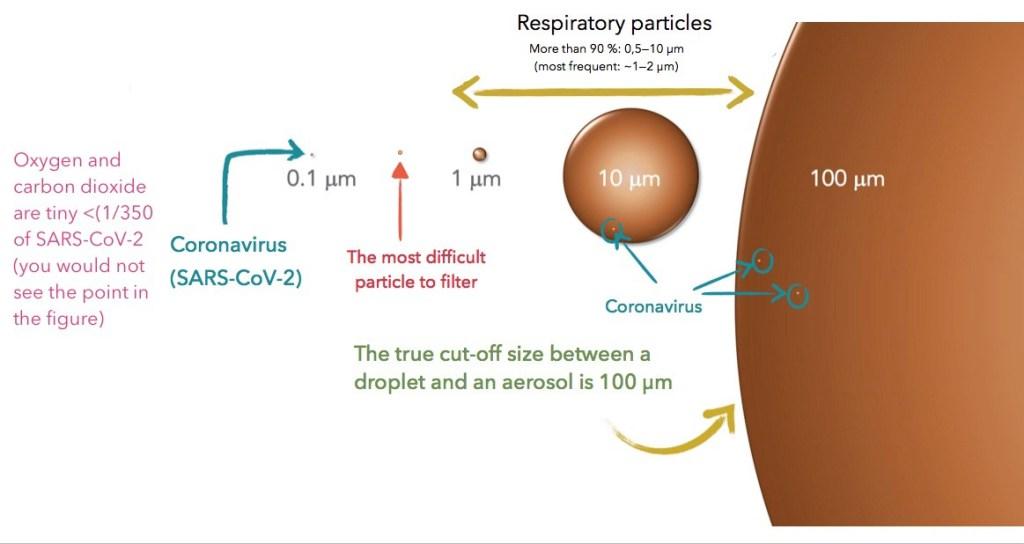 tamaño coronavirus-mascarillas causan hipoxia-mascarillas causan hipercapnia-mascarillas provocan cancer-envenenamiento por mascarillas