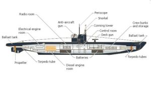 Submarines  World war i weapons
