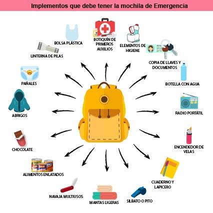Implementos que debe tener la mochilla de emergencia. / INFOGRAFÍA JESSICA TATIANA HERNÁNDEZ ESTRADA.