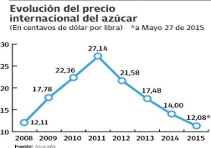 grafico-precio-azucar