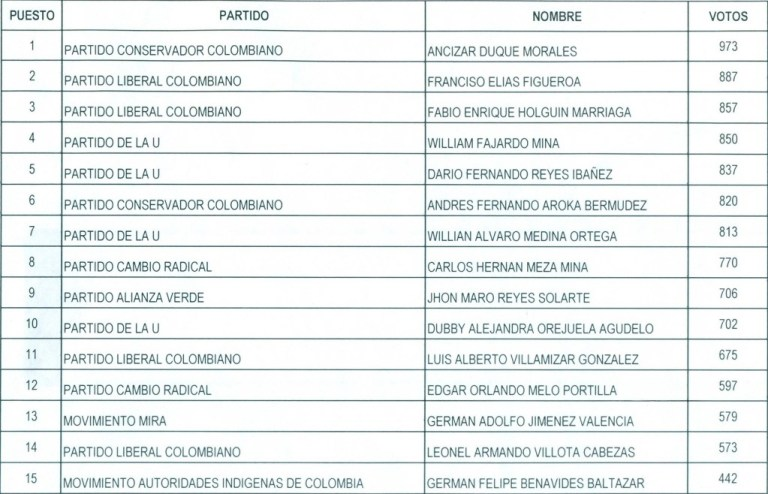 Concejo-Municipal-de-Santander-de-Quilichao-1024x658