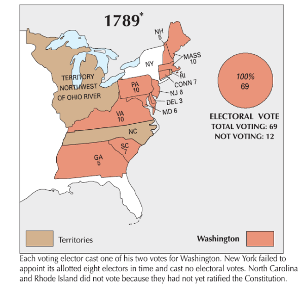 Election of 1789