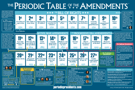 Periodic Table of the Amendments - Web