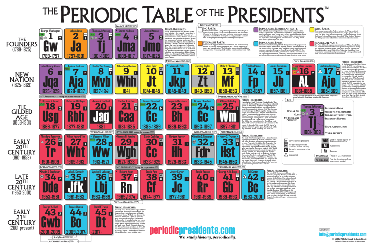 The Periodic Table of the Presidents 2016