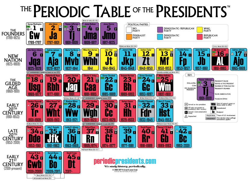 Home the periodic table of the presidents home urtaz Choice Image