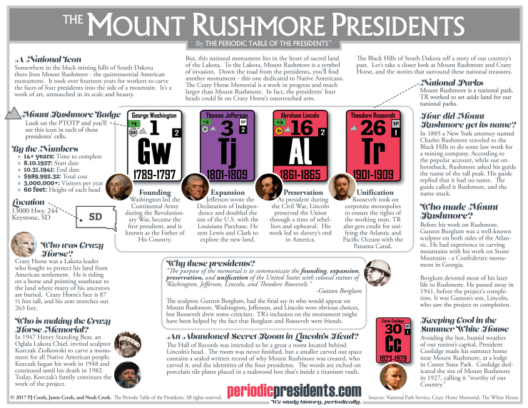 Mount Rushmore - The Periodic Table of the Presidents