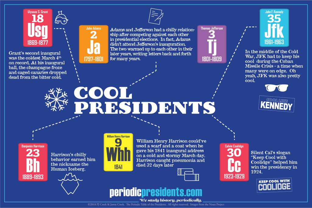 Periodic table of the presidents archives the periodic table of cool presidents urtaz Gallery
