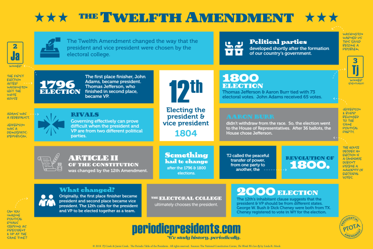 Twelfth Amendment