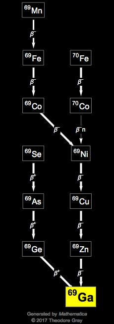 Isotope data for gallium69 in the Periodic Table