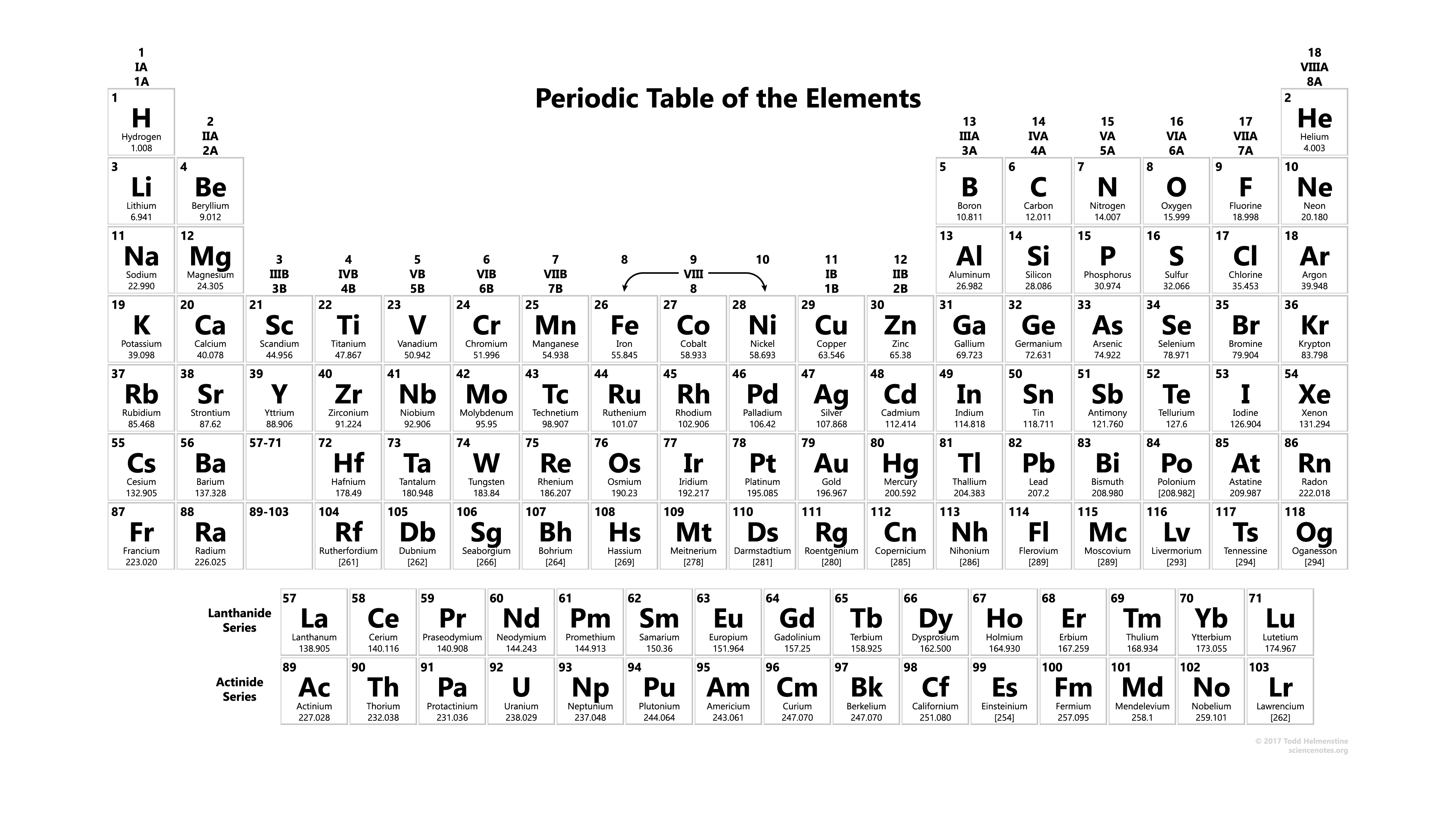 Dynamic Periodic Table Of Elements And Chemistry