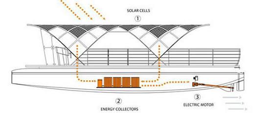 Maqueta de barco solar ('Solar shuttle boat')