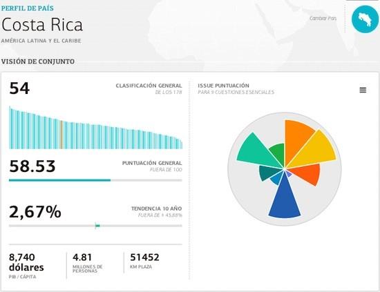 Costa-Rica-EPI